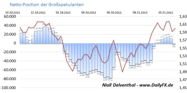 GBP/USD - Großspekulanten nach 6 Wochen wieder mehrheitlich Short