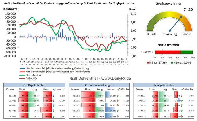 AUD/USD - seit 2 Wochen stocken Großspekulanten ihre Shorts wieder auf