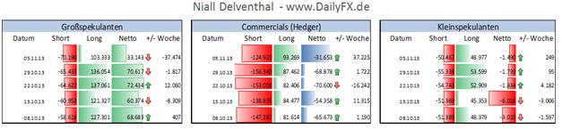 ND_EURUSD_COT_11.11.2013_body_Picture_2.png, EUR/USD  - institutionelle Spekulanten reduzieren innerhalb von 5 Handelstagen Long-Position um 4,68 Mrd. Euro
