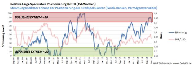 ND_EURUSD_COT_11.11.2013_body_Picture_3.png, EUR/USD  - institutionelle Spekulanten reduzieren innerhalb von 5 Handelstagen Long-Position um 4,68 Mrd. Euro
