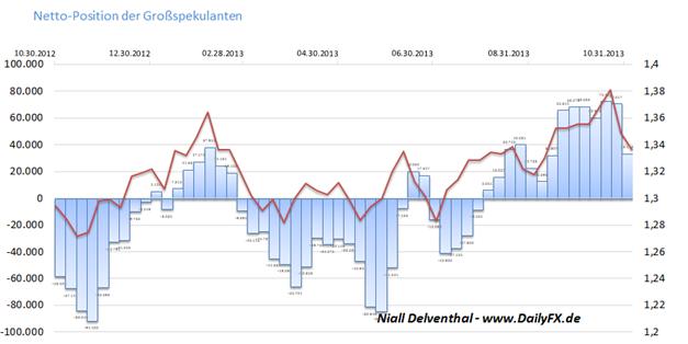 ND_EURUSD_COT_11.11.2013_body_Picture_4.png, EUR/USD  - institutionelle Spekulanten reduzieren innerhalb von 5 Handelstagen Long-Position um 4,68 Mrd. Euro