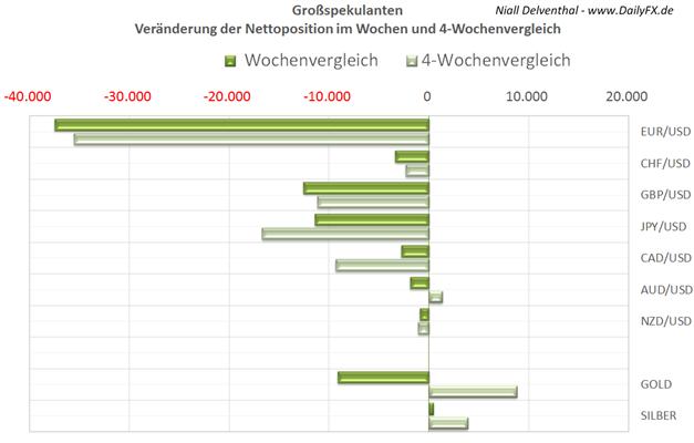 EUR/USD  - institutionelle Spekulanten reduzieren innerhalb von 5 Handelstagen Long-Position um 4,68 Mrd. Euro