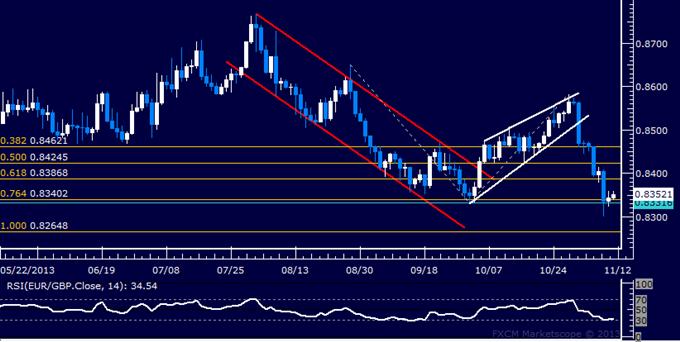 Forex: EUR/GBP Technical Analysis – Testing October Swing Bottom