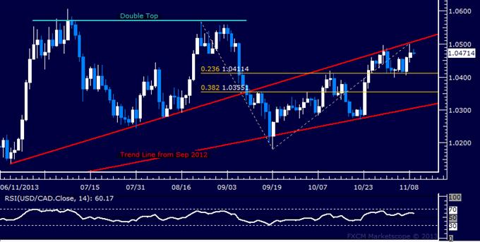 Forex: USD/CAD Technical Analysis – Oscillating Below 1.05 Figure