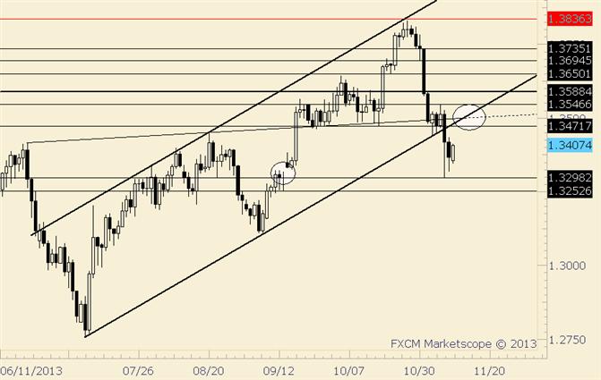 EUR/USD Widerstand umgibt den Rest der Woche 1,3500