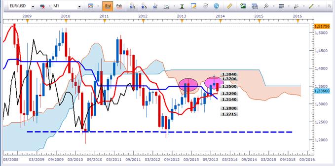 eurusd_analyse_technique_11112013_document_1_body_EURUSDMENSUEL.png, EURUSD : à vendre sur rebond et cassure de support