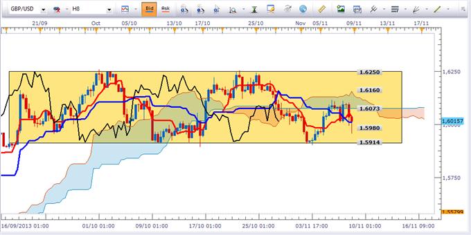 eurusd_analyse_technique_11112013_document_1_body_GBPUSDH8.png, EURUSD : à vendre sur rebond et cassure de support