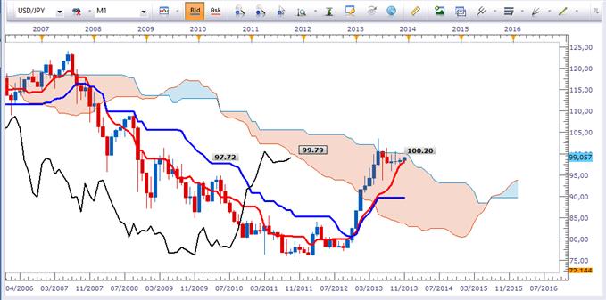 eurusd_analyse_technique_11112013_document_1_body_USDJPYMENSUEL.png, EURUSD : à vendre sur rebond et cassure de support