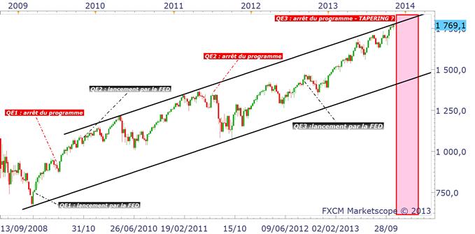 """S&P500 : le """"Tapering"""" rend très incertaine la tendance future"""