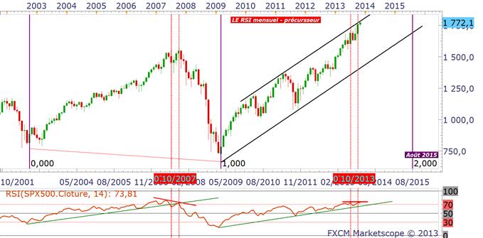 S&P 500 : le temps et les prix