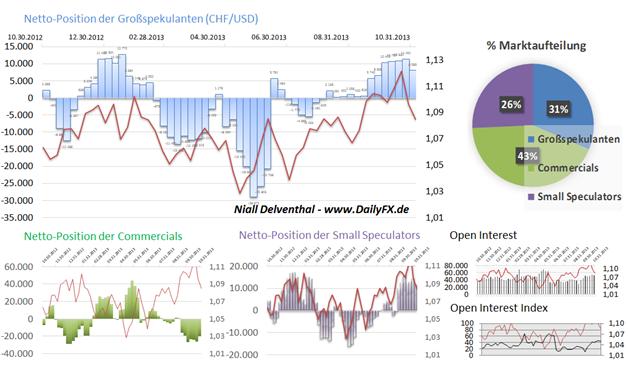 Letzte Positionierung der Großspekulanten deutet auf US-Dollar Stärke gegenüber dem CHF, NZD & CAD