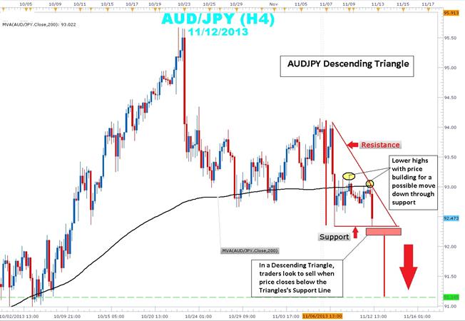 How_to_Trade_a_Descending_Triangle_body_Picture_1.png, Wie ein abnehmendes Dreieck zu traden ist