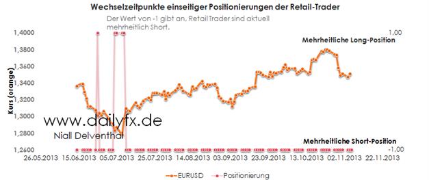 ND_Retail-Sentiment_12.11.2013_body_Picture_3.png, Retail-Sentiment bleibt mehrheitlich Short im EUR/USD