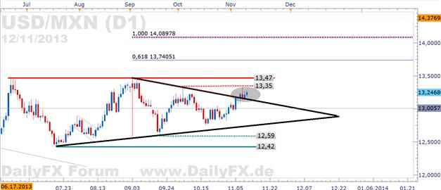 USD/MXN - Bruch der Dreiecksformation