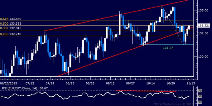 Forex: EUR/JPY Technical Analysis – Euro Mounts Swift Rebound