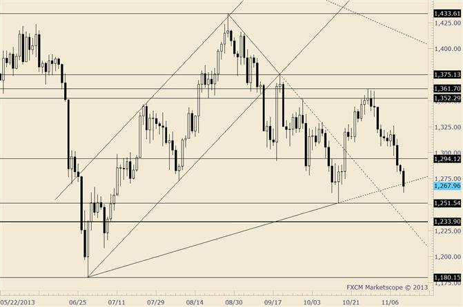 Gold kann nicht auf Unterstützung reagieren, da Markt den 4. Tag fällt