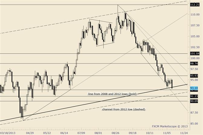 Crude zerfällt; Juni-Tiefs im Fokus