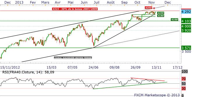 indices_analyse_technique_12112013_body_cac.png, INDICES ACTIONS : résilience haussière... tensions sur les taux longs