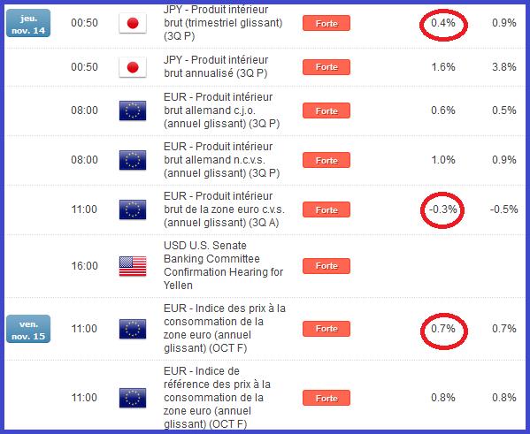 indices_analyse_technique_12112013_body_semaine11nov.png, INDICES ACTIONS : résilience haussière... tensions sur les taux longs