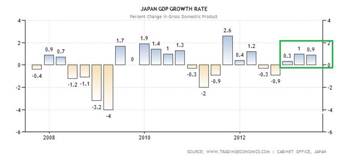 paires_en_yen_analyse_technique_12112013_body_japan-gdp-growth.png, USDJPY : c'est bullish, objectif 100.60 Yens