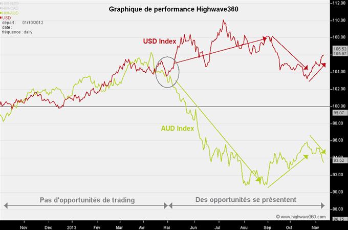 AUD/USD - Une opportuinité à saisir