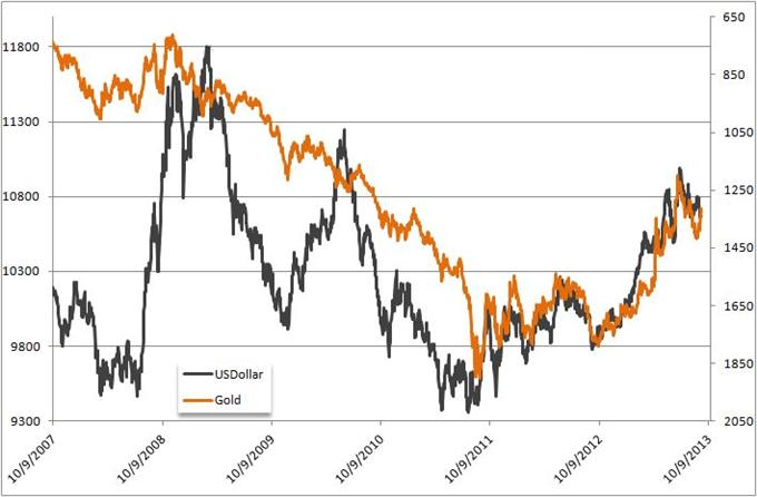 Métaux précieux : La chute risque de se poursuivre si les taux obligataires continuent de grimper