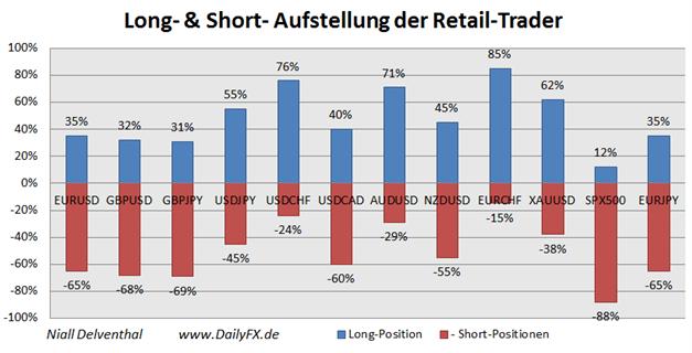 ND_13.11.2013_Australischer_Dollar_Sentiment_body_Picture_2.png, AUD/USD Retail-Trader: stärkste Long-Position  seit September-Tief