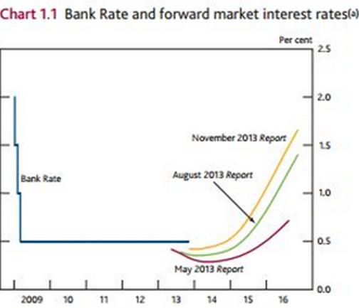 GBP/USD - Inflation Report der Bank of England. In Q3 2015 könnte die Arbeitslosenquote bereits auf 7% fallen