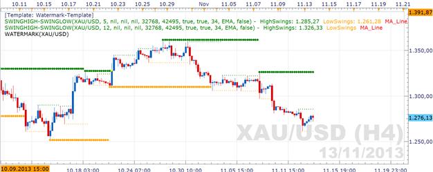 ND_Gold_13.11.2013_body_Picture_2.png, Gold  nicht in der Lage vom schwachen US-Dollar zu profitieren
