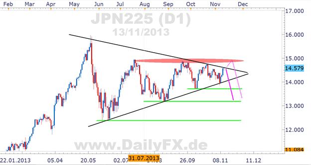Nikkei am Scheideweg, Break aus symmetrischem Dreieck lässt auf sich warten
