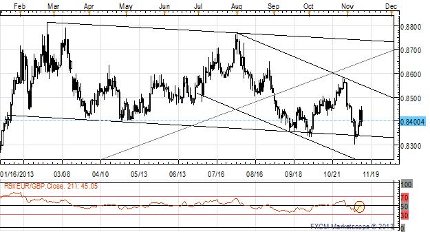Le ton optimiste de la BoE propulse la livre sterling sur l'ensemble du marché - 2 trades potentiels
