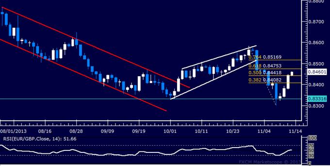 Forex: EUR/GBP Technical Analysis – Bulls Reclaim 0.84 Mark