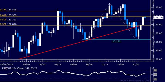 Forex: EUR/JPY Technical Analysis – Bearish Breakout Overturned