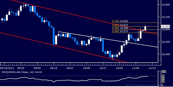 Forex: US Dollar Technical Analysis – 4-Month Down Trend Broken