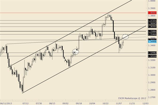 EUR/USD Fokus bleibt auf Breakdown Level für einen Short