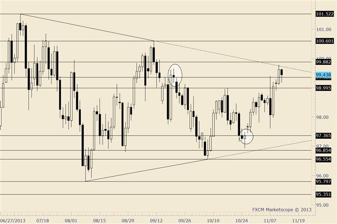USD/JPY Pulls Back off of Trendline; Beware Bag Holders