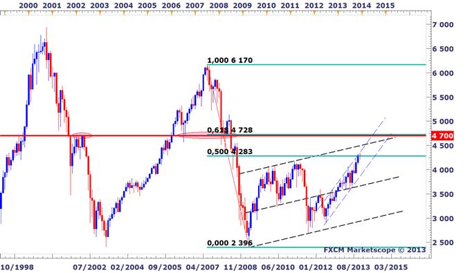 CAC 40 & indices boursiers : les bonnes raisons de vendre