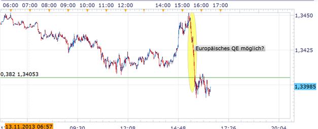 Spekulation über expansivere EZB bringt Euro unter Druck