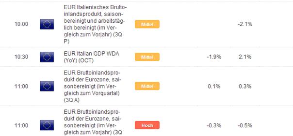 BIP-Daten aus Europa und Yellen im Fokus des DAX
