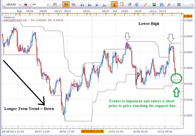 Diszipliniertes FX Trading - sich berührende Linien