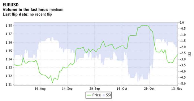 EUR/USD - Positionierung deutet auf Konsolidierung - vor weiterer Schwäche?