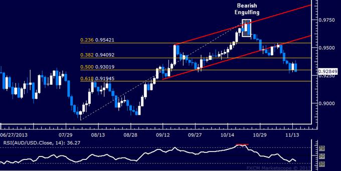 Forex: AUD/USD Technical Analysis – Bears Aim to Challenge 0.92