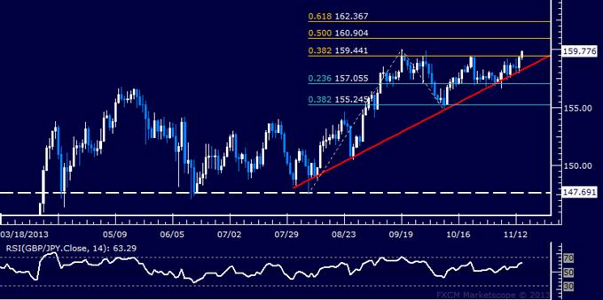 Forex: GBP/JPY Technical Analysis – Pound Attempts Upside Break
