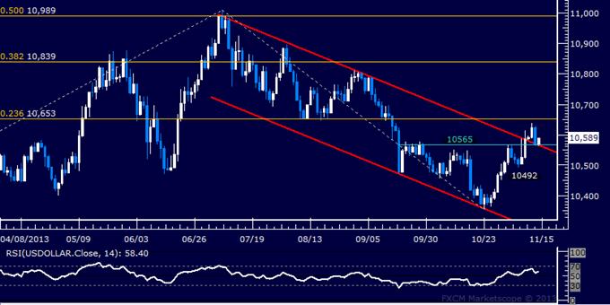 Forex: US Dollar Technische Analyse – Gewinne nach Pullback erwartet