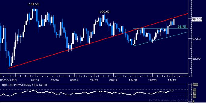 Forex: USD/JPY Technical Analysis – Bulls Work to Retake 100.00