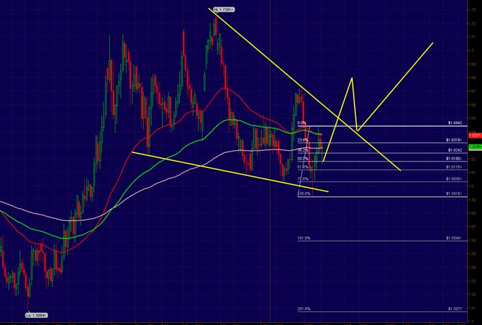 3 Signals That Favor a EUR/NZD Breakout