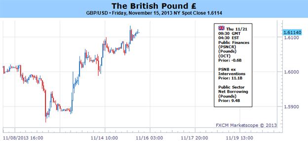 Bärisches BIP-Momentum bricht zusammen - 1,63 im Fokus vor BoE-Protokoll