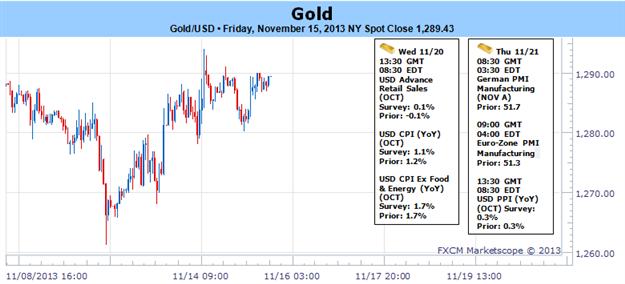 Is_the_Gold_Rebound_Over_Techs_Suggest_No_FOMC_to_Confirm_body_Picture_1.png, Ist der Gold-Rebound vorbei? Technische Analysten sagen nein, Bestätigung seitens des FOMC noch ausstehend