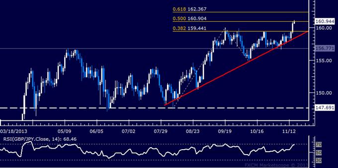 Forex: GBP/JPY Technical Analysis – Bulls Gain the Upper Hand