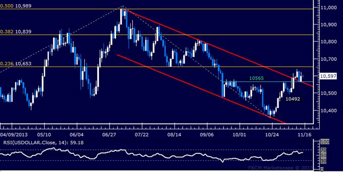 Forex: US Dollar Technische Analyse – Kanal-Unterstützungs hält